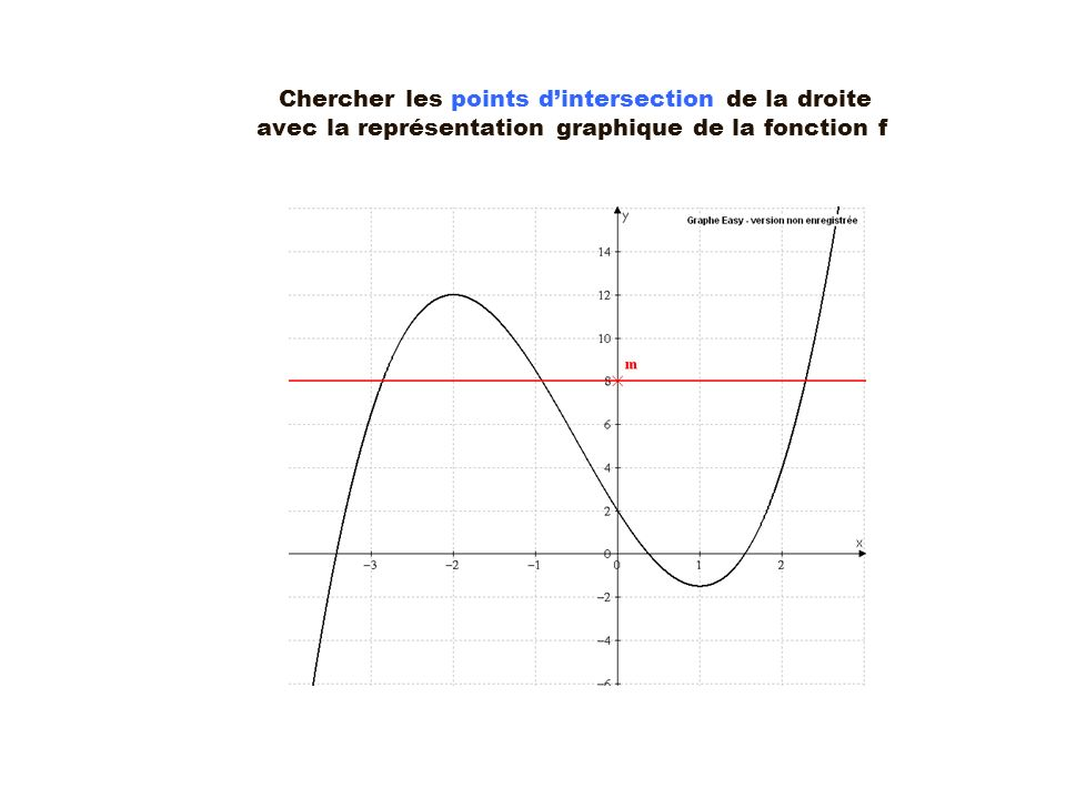Tracer la droite déquation y = m