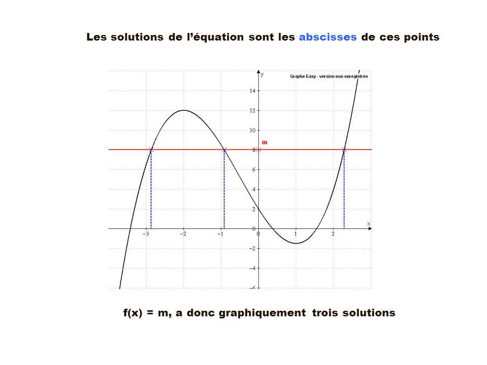 Les solutions de léquation sont les abscisses de ces points