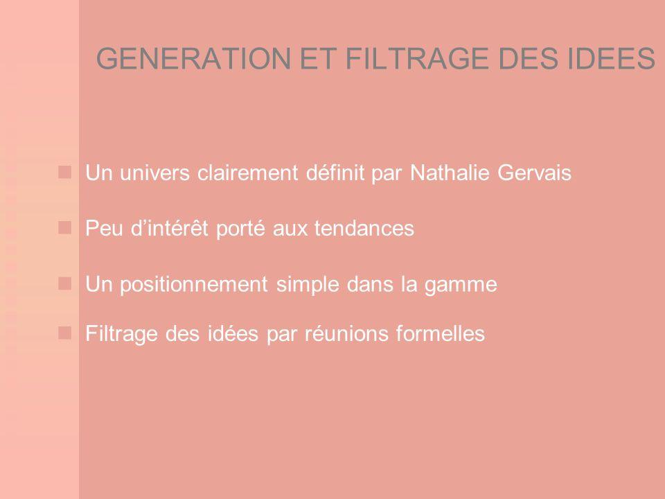 GENERATION ET FILTRAGE DES IDEES Filtrage des idées par réunions formelles Un univers clairement définit par Nathalie Gervais Peu dintérêt porté aux t