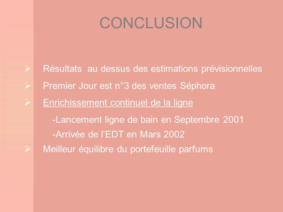 CONCLUSION Résultats au dessus des estimations prévisionnelles Premier Jour est n°3 des ventes Séphora Enrichissement continuel de la ligne -Lancement