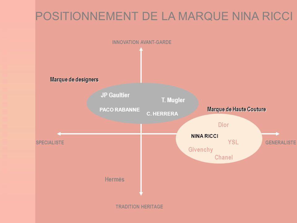 POSITIONNEMENT DE LA MARQUE NINA RICCI Marque de designers C. HERRERA JP Gaultier T. Mugler Dior YSL Givenchy Chanel Marque de Haute Couture Hermès SP