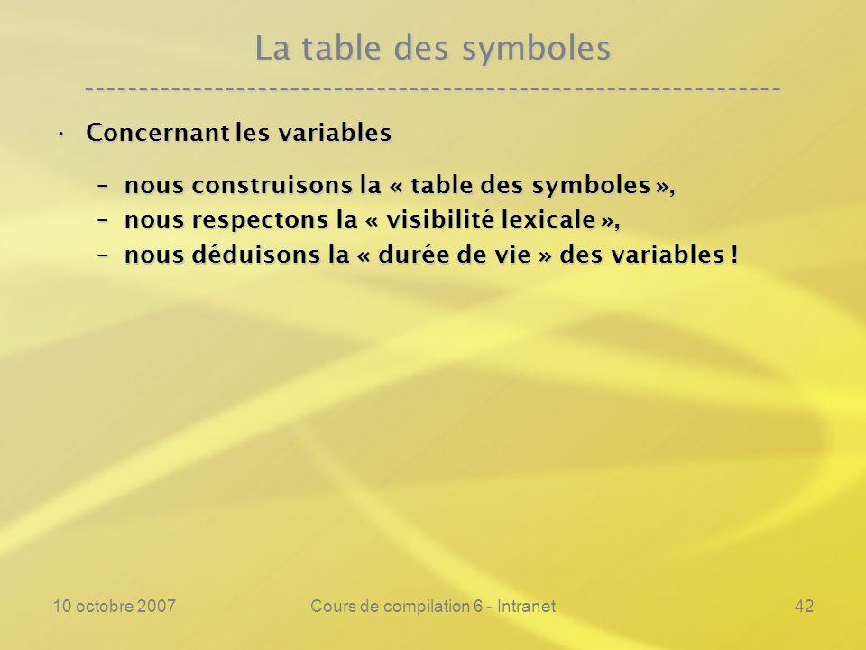 10 octobre 2007Cours de compilation 6 - Intranet42 La table des symboles ---------------------------------------------------------------- Concernant l