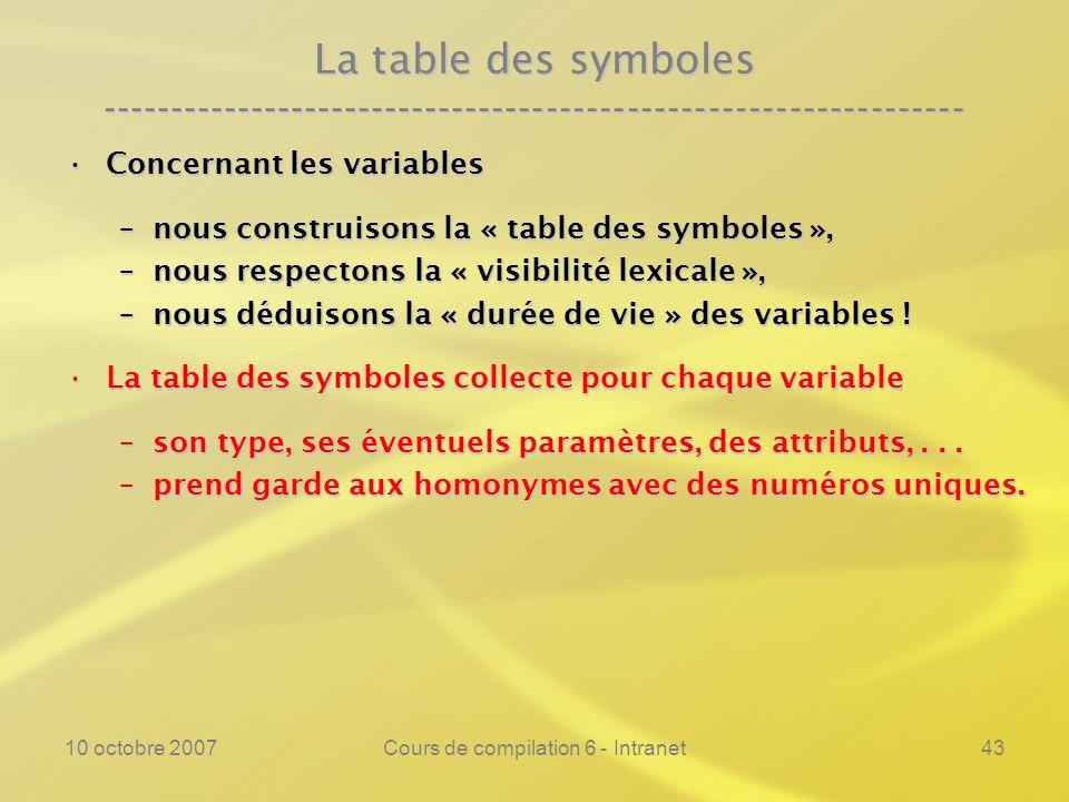 10 octobre 2007Cours de compilation 6 - Intranet43 La table des symboles ---------------------------------------------------------------- Concernant l