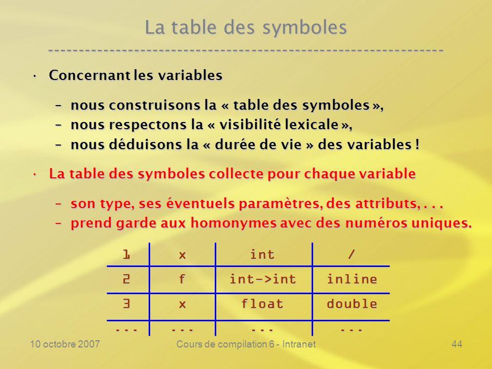 10 octobre 2007Cours de compilation 6 - Intranet44 La table des symboles ---------------------------------------------------------------- Concernant l
