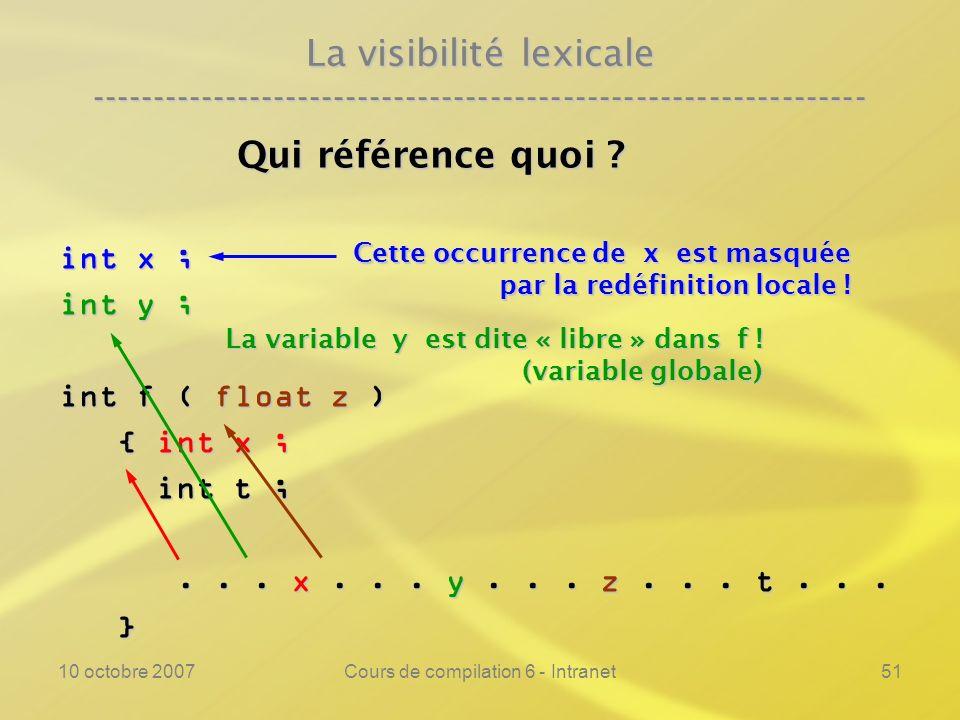 10 octobre 2007Cours de compilation 6 - Intranet51 La visibilité lexicale ---------------------------------------------------------------- Qui référen