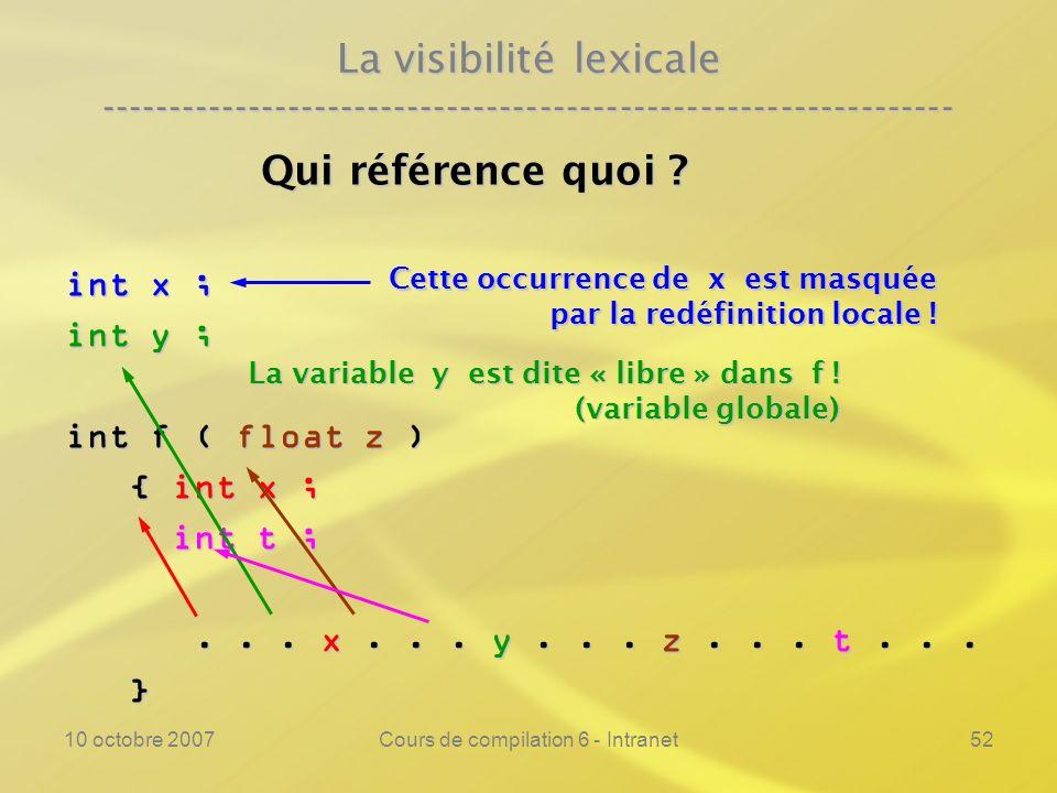 10 octobre 2007Cours de compilation 6 - Intranet52 La visibilité lexicale ---------------------------------------------------------------- Qui référen