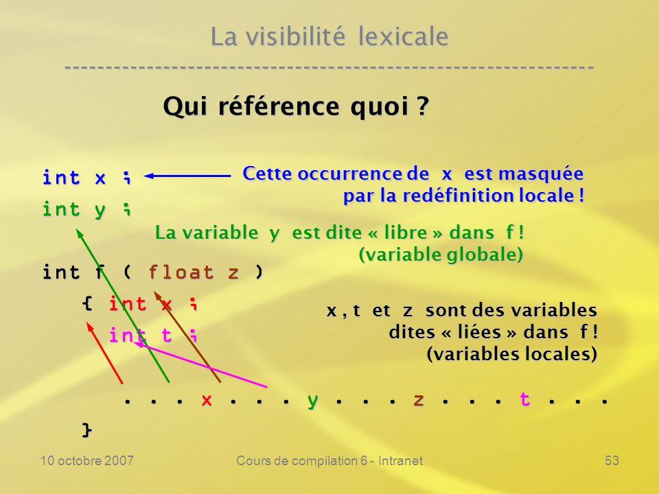 10 octobre 2007Cours de compilation 6 - Intranet53 La visibilité lexicale ---------------------------------------------------------------- Qui référen