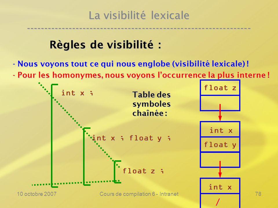 10 octobre 2007Cours de compilation 6 - Intranet78 La visibilité lexicale ---------------------------------------------------------------- Règles de v