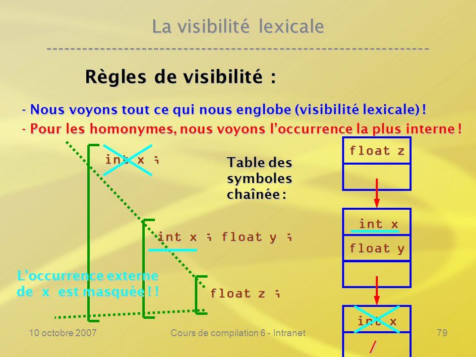 10 octobre 2007Cours de compilation 6 - Intranet79 La visibilité lexicale ---------------------------------------------------------------- Règles de v