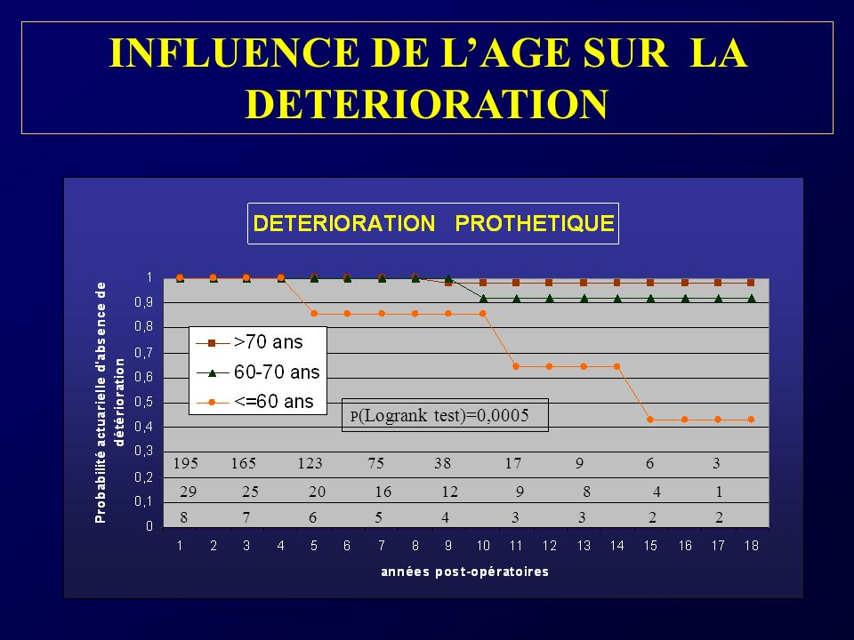 INFLUENCE DE LAGE SUR LA DETERIORATION 195 165 123 75 38 17 9 6 3 29 25 20 16 12 9 8 4 1 8 7 6 5 4 3 3 2 2 P (Logrank test)=0,0005