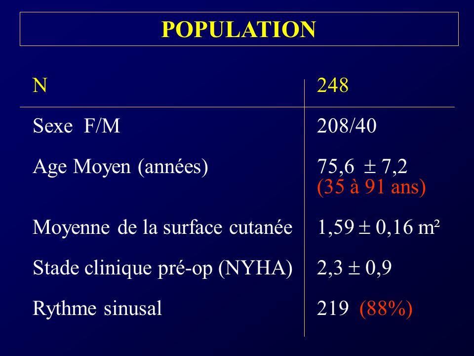 BIOPROTHESE PERIMOUNT 19 mm Hémodynamique Gradient moyen16 6,6 mmHg Gradient maximum28 10,5 mmHg Surface effective1,16 0,2 cm²