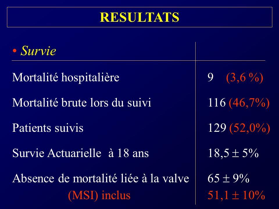 Qualité de vie améliorée Stade clinique moyen post-opératoire 1,4 0,5 Patients Class I ou II (NYHA) 118 (97%) Patients en rythme sinusal 105 (81%) Patients en ACFA 9 (6,9%)