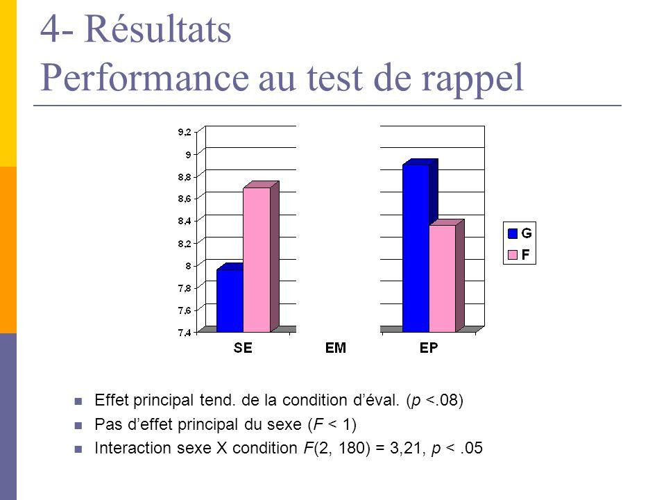 4- Résultats Performance au test de rappel Effet principal tend.