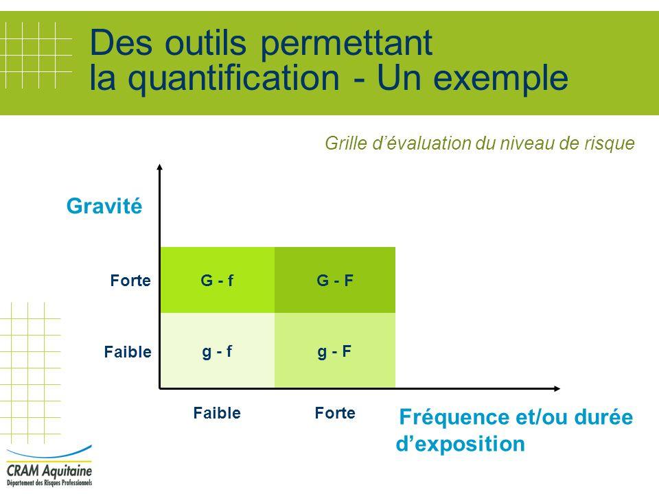 Grille dévaluation du niveau de risque Gravité Forte Faible Fréquence et/ou durée dexposition Faible Des outils permettant la quantification - Un exem