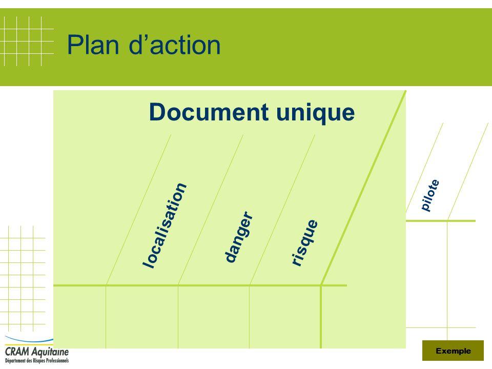 Plan daction localisation danger risque priorité mesure de prévention coût délai pilote localisation danger risque Document unique Exemple