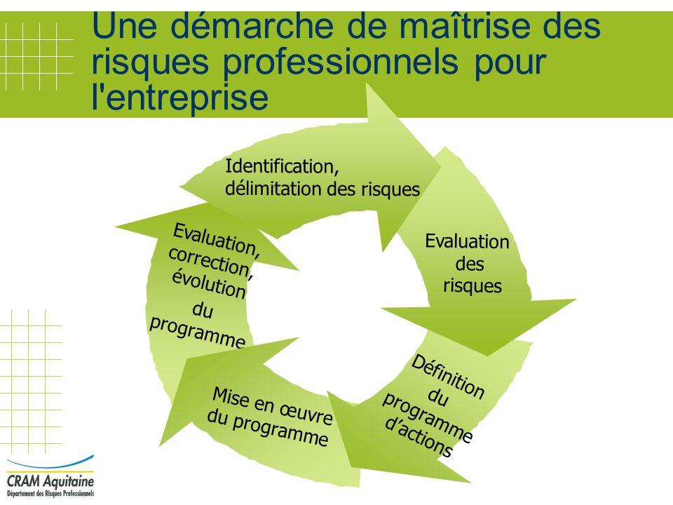 Une démarche de maîtrise des risques professionnels pour l'entreprise Evaluation, correction, évolution du programme Mise en œuvre du programme Défini