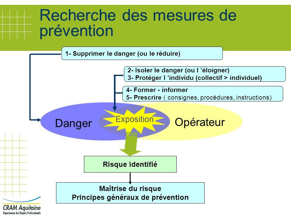 Recherche des mesures de prévention Opérateur Danger Exposition Maîtrise du risque Principes généraux de prévention Risque identifié 1- Supprimer le d