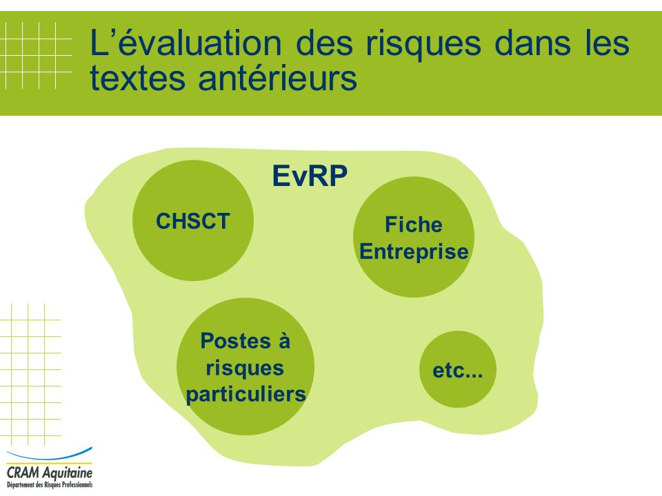 Une démarche de maîtrise des risques professionnels pour l entreprise Evaluation, correction, évolution du programme Mise en œuvre du programme Définition du programme dactions Evaluation des risques Identification,délimitation des risques