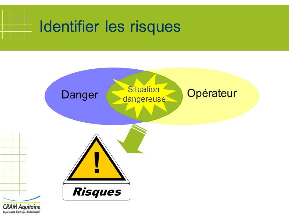 Identifier les risques Opérateur Danger Situation dangereuse Risques !