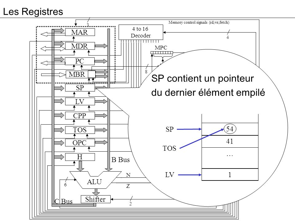 Les Registres 3 MAR MDR PC MBR SP LV CPP TOS OPC H Addr Alu JM 4 to 16 Decoder High Bit C B Controler MPC ALU 4 9 8 2 2 6 8 B Bus C Bus Memory control