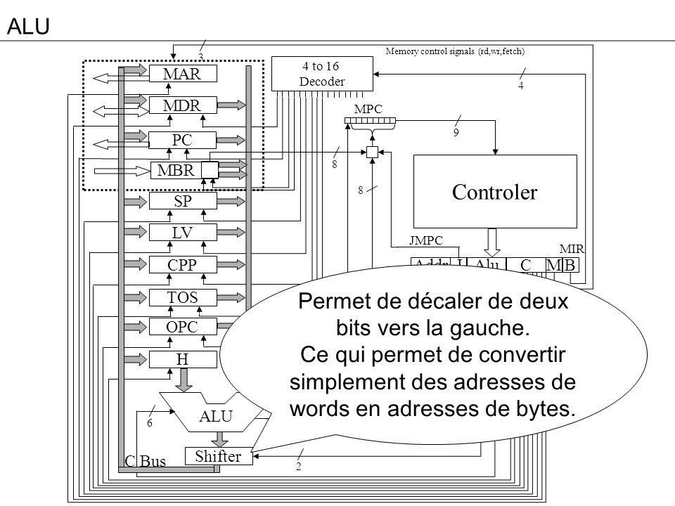 ALU 3 MAR MDR PC MBR SP LV CPP TOS OPC H Addr Alu JM 4 to 16 Decoder High Bit C B Controler MPC ALU 4 9 8 2 2 6 8 B Bus C Bus Memory control signals (