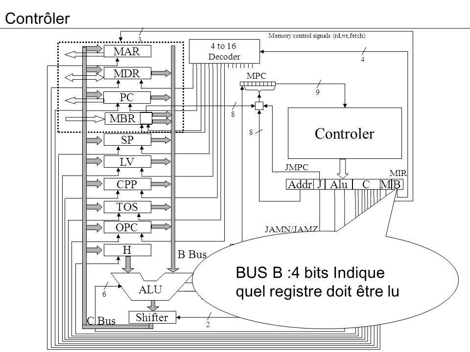 Contrôler 3 MAR MDR PC MBR SP LV CPP TOS OPC H Addr Alu JM 4 to 16 Decoder High Bit C B Controler MPC ALU 4 9 8 2 2 6 8 B Bus C Bus Memory control sig