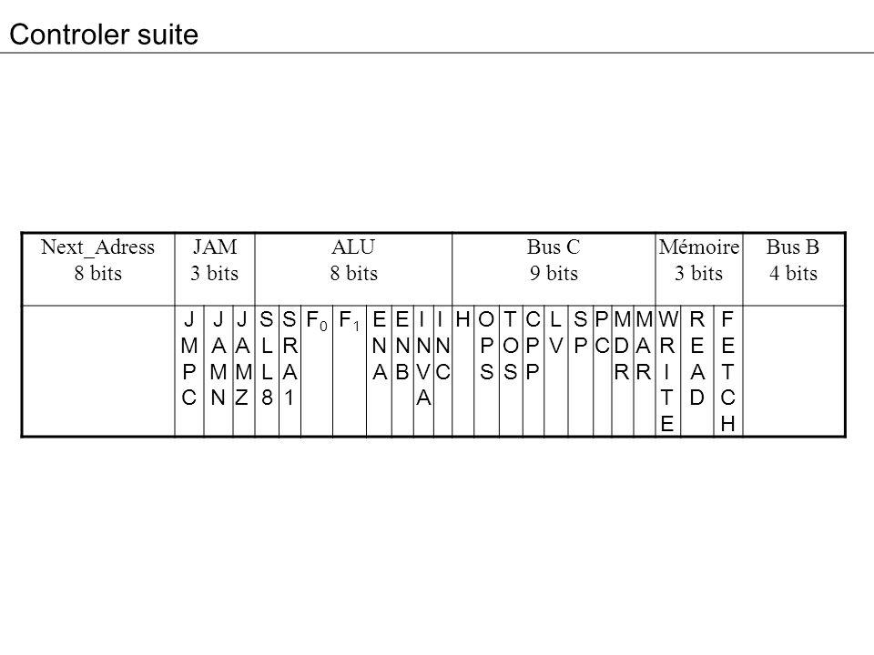 Controler suite Next_Adress 8 bits JAM 3 bits ALU 8 bits Bus C 9 bits Mémoire 3 bits Bus B 4 bits JMPCJMPC JAMNJAMN JAMZJAMZ SLL8SLL8 SRA1SRA1 F0F0 F1