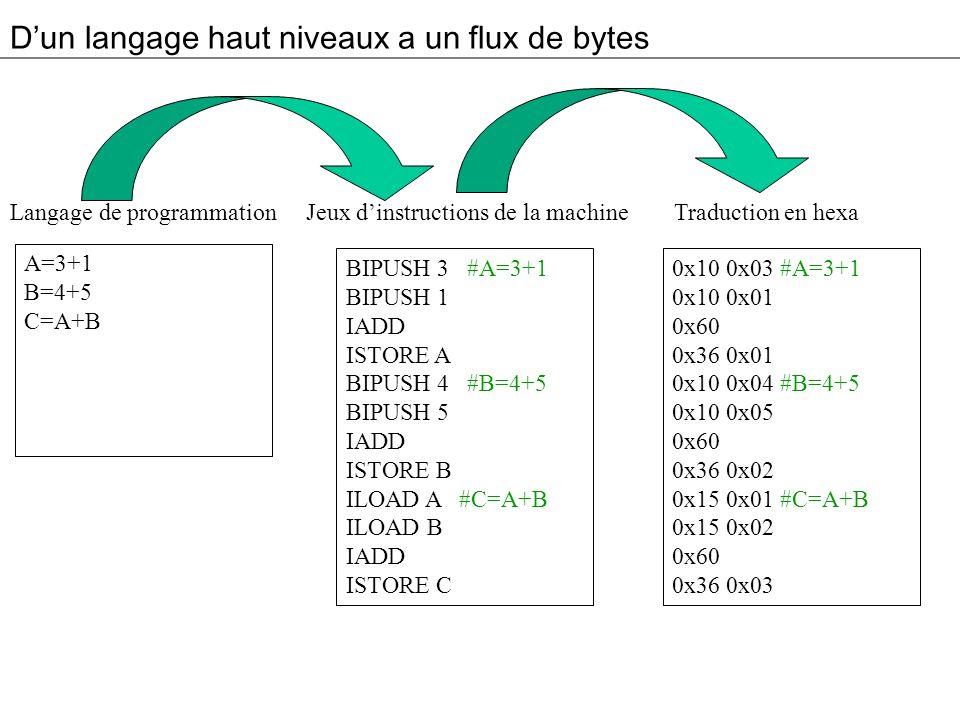 Dun langage haut niveaux a un flux de bytes A=3+1 B=4+5 C=A+B Langage de programmation BIPUSH 3 #A=3+1 BIPUSH 1 IADD ISTORE A BIPUSH 4 #B=4+5 BIPUSH 5