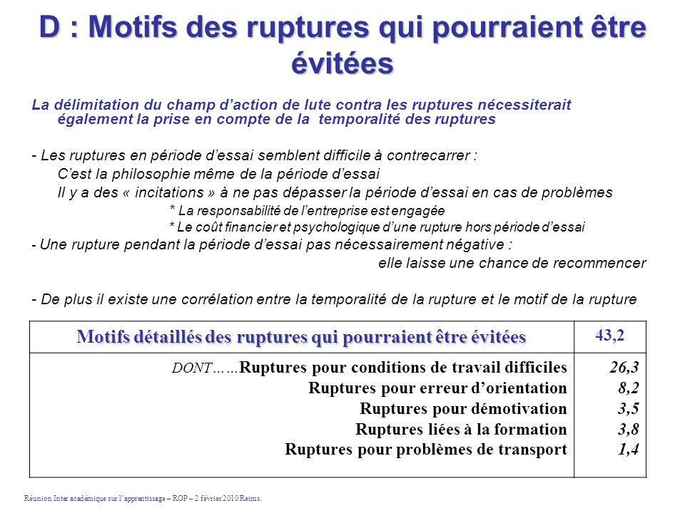 D : Motifs des ruptures qui pourraient être évitées La délimitation du champ daction de lute contra les ruptures nécessiterait également la prise en c