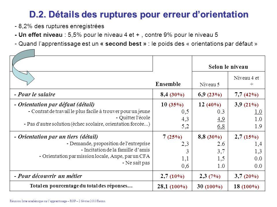 D.2. Détails des ruptures pour erreur dorientation - 8,2% des ruptures enregistrées - Un effet niveau : 5,5% pour le niveau 4 et +, contre 9% pour le