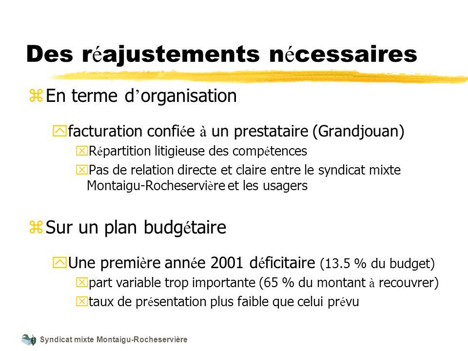 Syndicat mixte Montaigu-Rocheservière Des r é ajustements n é cessaires z En terme d organisation y facturation confi é e à un prestataire (Grandjouan