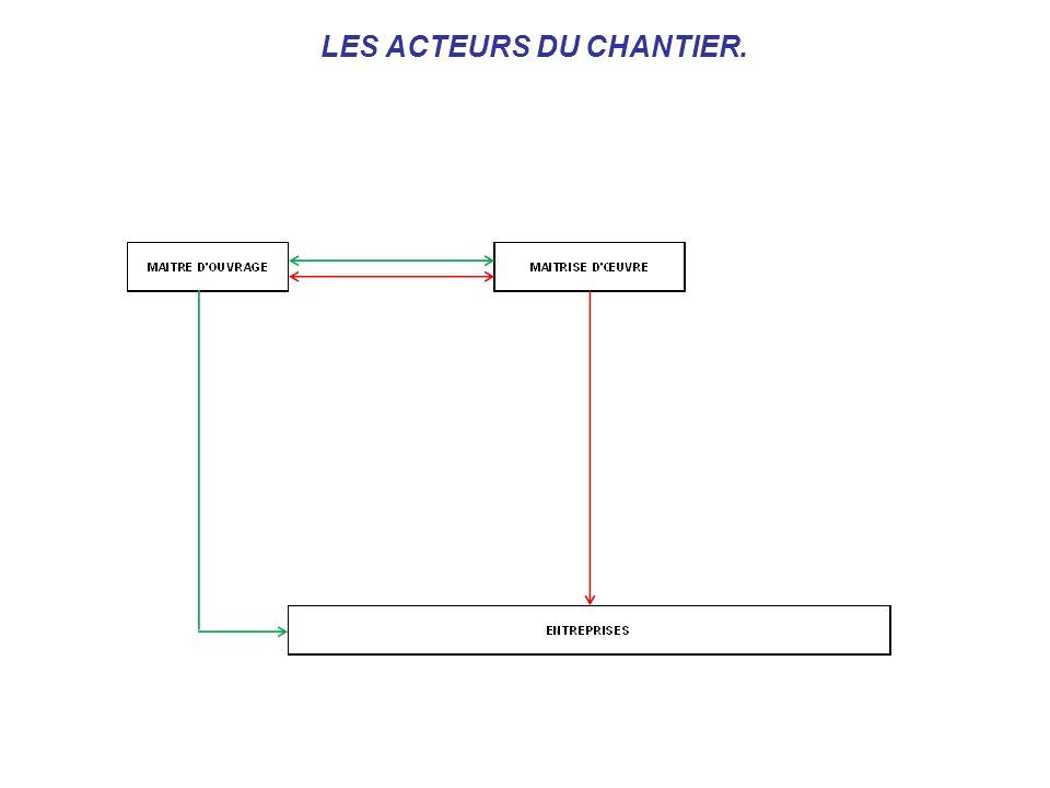 LES ACTEURS DU CHANTIER.