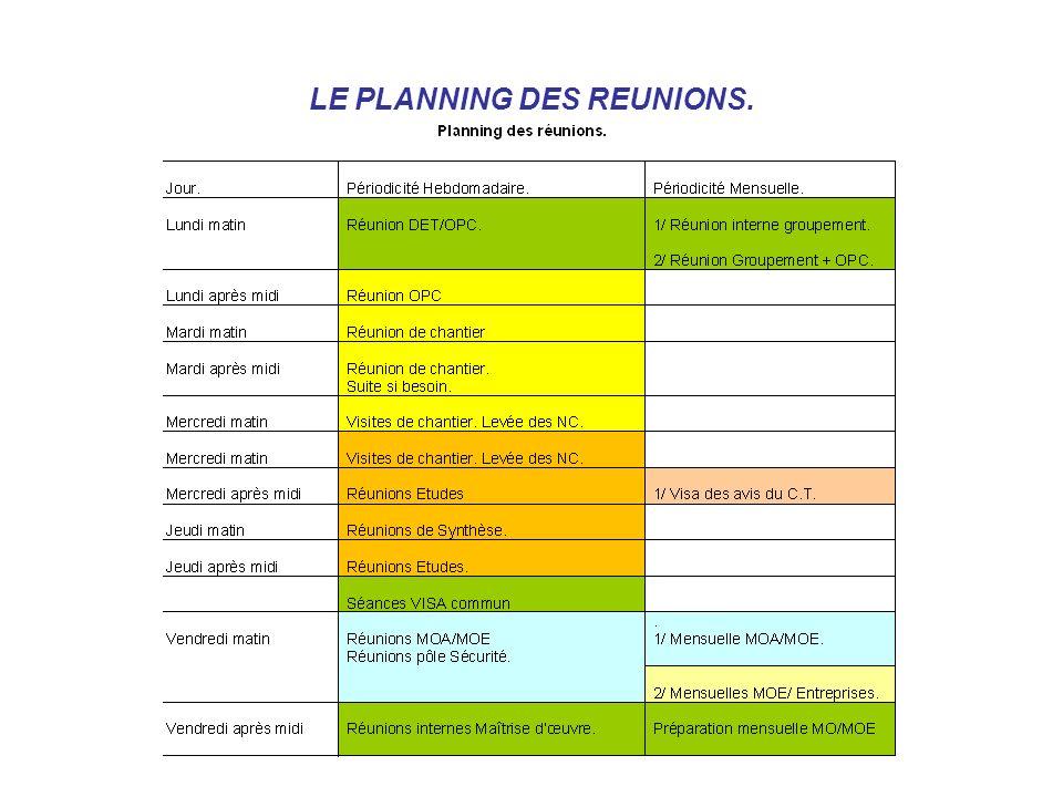 LE PLANNING DES REUNIONS.