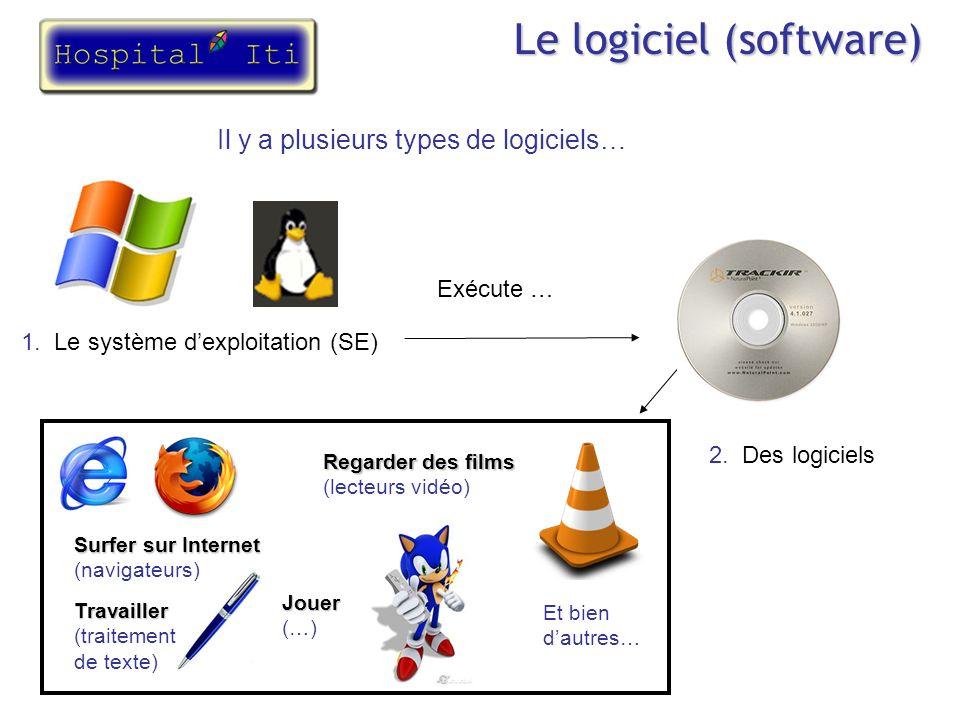 Le logiciel (software) Il y a plusieurs types de logiciels… 1. Le système dexploitation (SE) Exécute … 2. Des logiciels Jouer Jouer (…) Travailler Tra