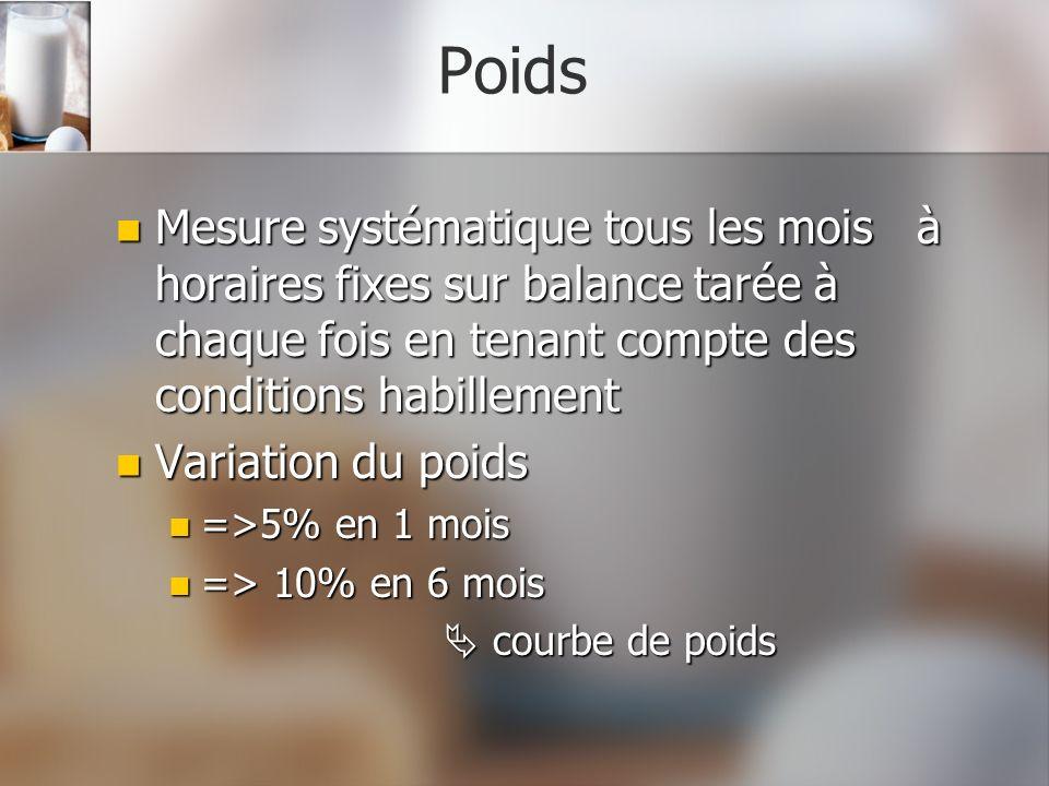 Poids Mesure systématique tous les mois à horaires fixes sur balance tarée à chaque fois en tenant compte des conditions habillement Mesure systématiq