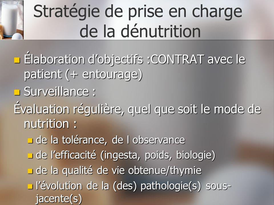 Stratégie de prise en charge de la dénutrition Élaboration dobjectifs :CONTRAT avec le patient (+ entourage) Élaboration dobjectifs :CONTRAT avec le p