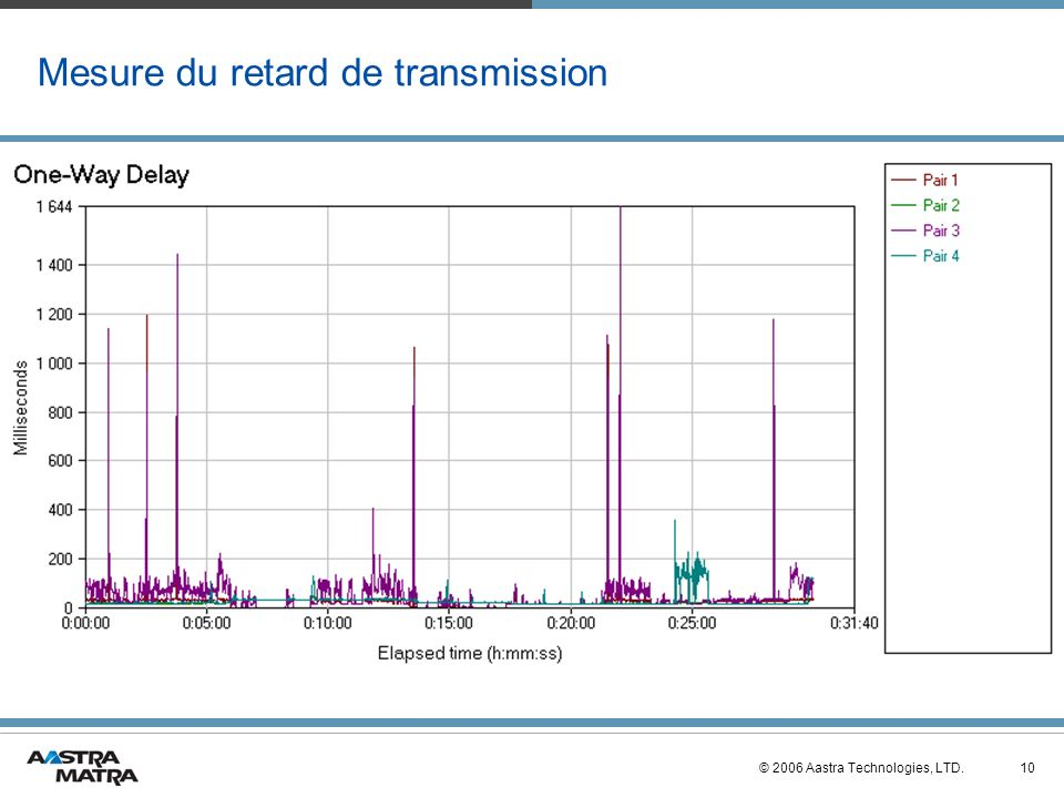 10© 2006 Aastra Technologies, LTD. Mesure du retard de transmission