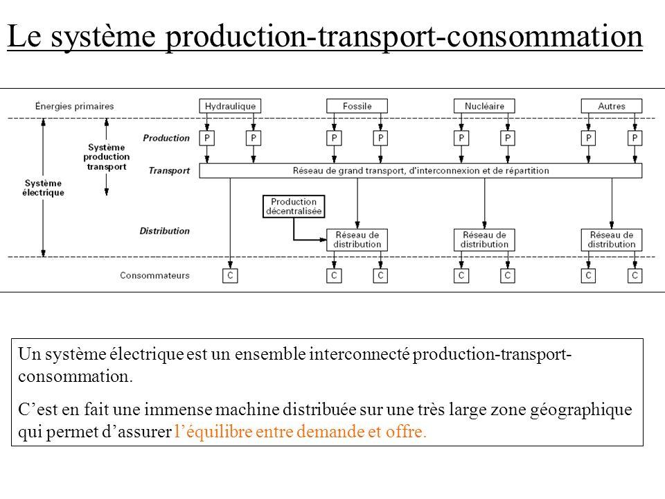 Un système électrique est un ensemble interconnecté production-transport- consommation. Cest en fait une immense machine distribuée sur une très large