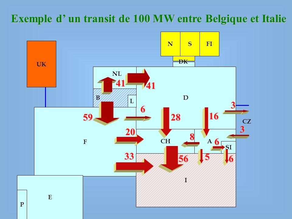 UK NSFI F D B NL L CH A I SI E P DK Exemple d un transit de 100 MW entre Belgique et Italie 56 41 6 20 33 6 6 58 16 2833 CZ NL 5941