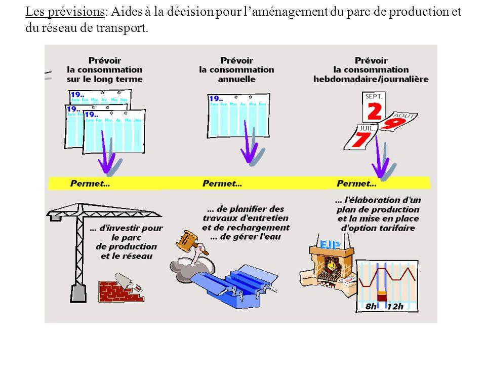 Les prévisions: Aides à la décision pour laménagement du parc de production et du réseau de transport.