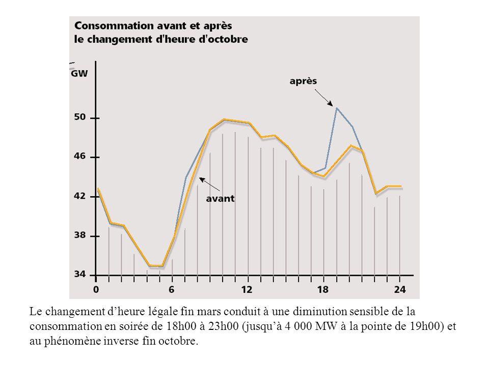 Le changement dheure légale fin mars conduit à une diminution sensible de la consommation en soirée de 18h00 à 23h00 (jusquà 4 000 MW à la pointe de 1