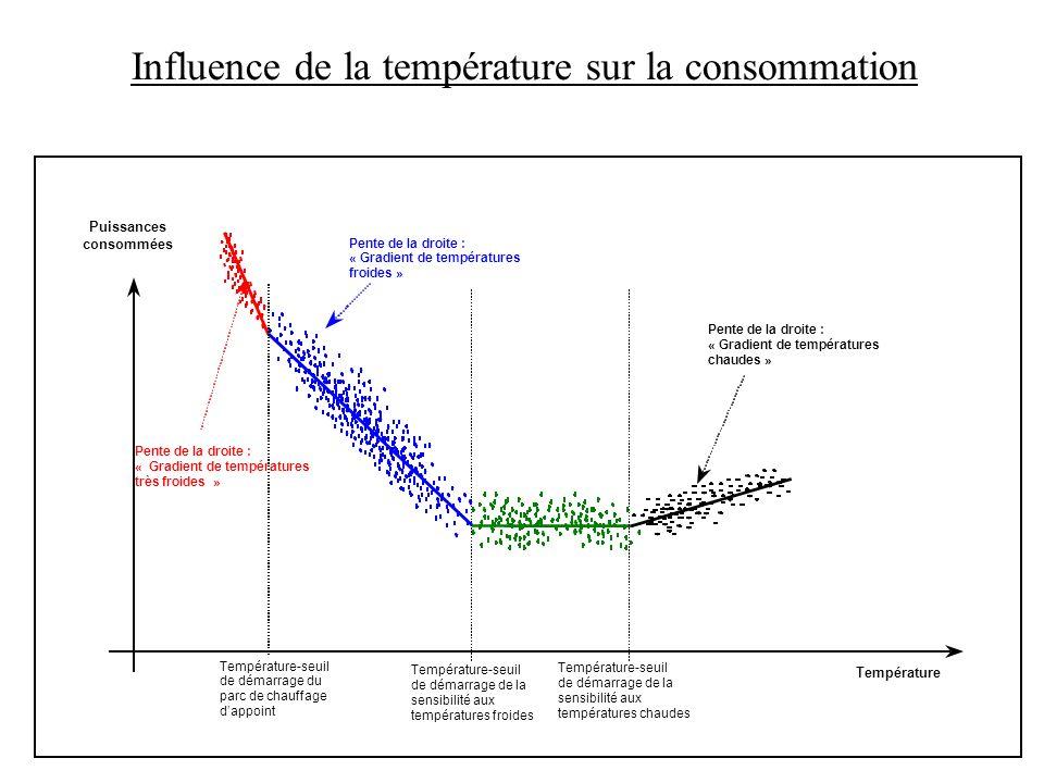 Puissances consommées Température-seuil de démarrage de la sensibilité aux températures froides Température Pente de la droite : « Gradient de tempéra