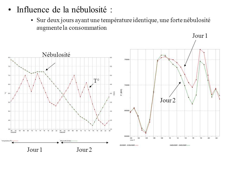 Influence de la nébulosité : Sur deux jours ayant une température identique, une forte nébulosité augmente la consommation Jour 1 Jour 2 Jour 1Jour 2