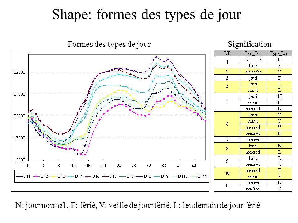 Shape: formes des types de jour Formes des types de jour N: jour normal, F: férié, V: veille de jour férié, L: lendemain de jour férié Signification
