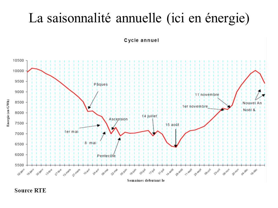 La saisonnalité annuelle (ici en énergie) Source RTE