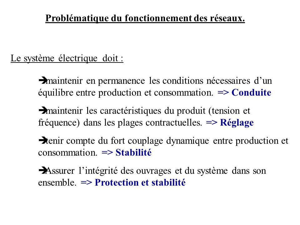 Problématique du fonctionnement des réseaux. maintenir en permanence les conditions nécessaires dun équilibre entre production et consommation. => Con