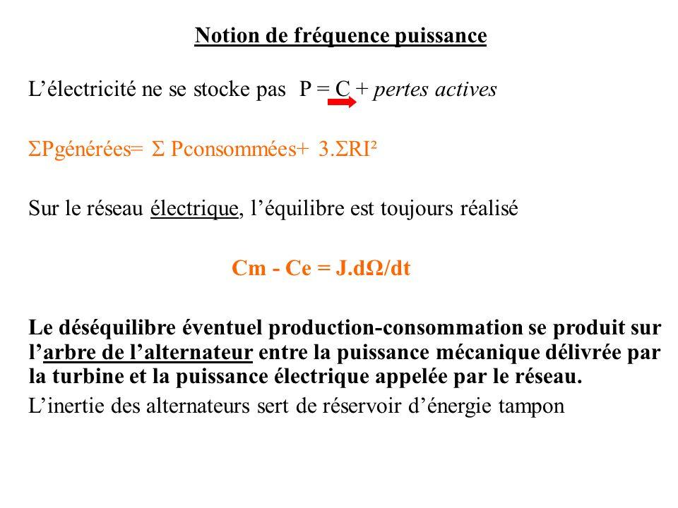 Notion de fréquence puissance Lélectricité ne se stocke pas P = C + pertes actives Pgénérées= Pconsommées+ 3. RI² Sur le réseau électrique, léquilibre