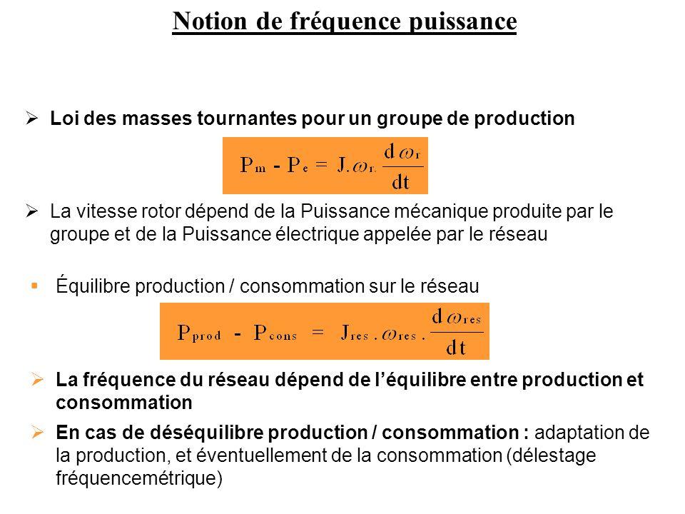 Équilibre production / consommation sur le réseau La fréquence du réseau dépend de léquilibre entre production et consommation Loi des masses tournant