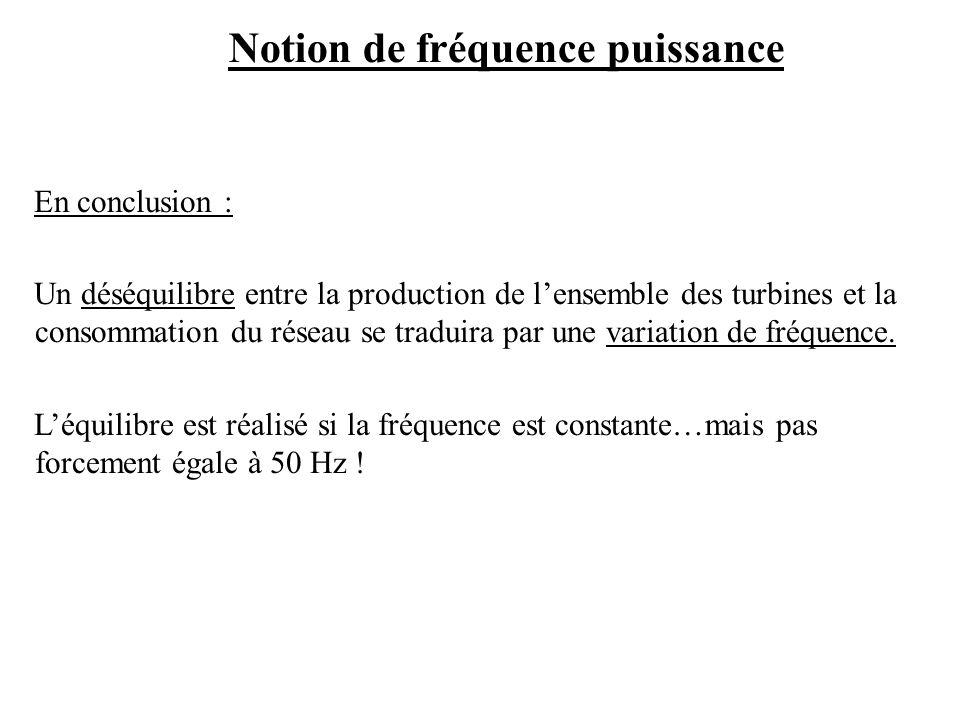 En conclusion : Un déséquilibre entre la production de lensemble des turbines et la consommation du réseau se traduira par une variation de fréquence.
