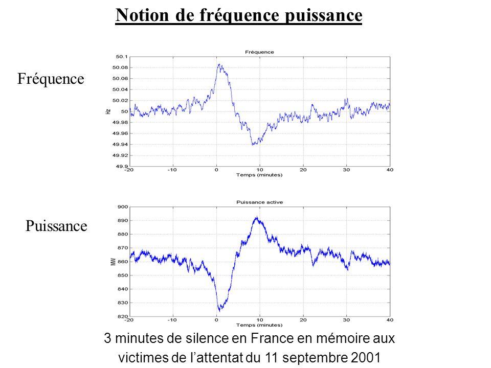 Notion de fréquence puissance 3 minutes de silence en France en mémoire aux victimes de lattentat du 11 septembre 2001 Puissance Fréquence